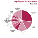 Sigue creciendo el turismo en España en el 2011
